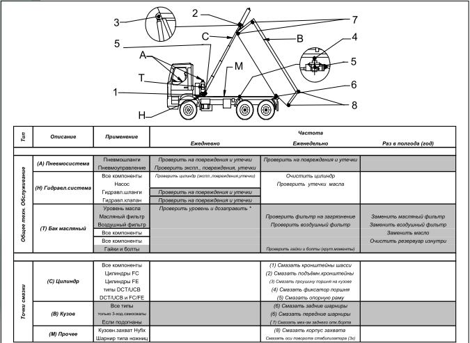 график технического обслуживания: